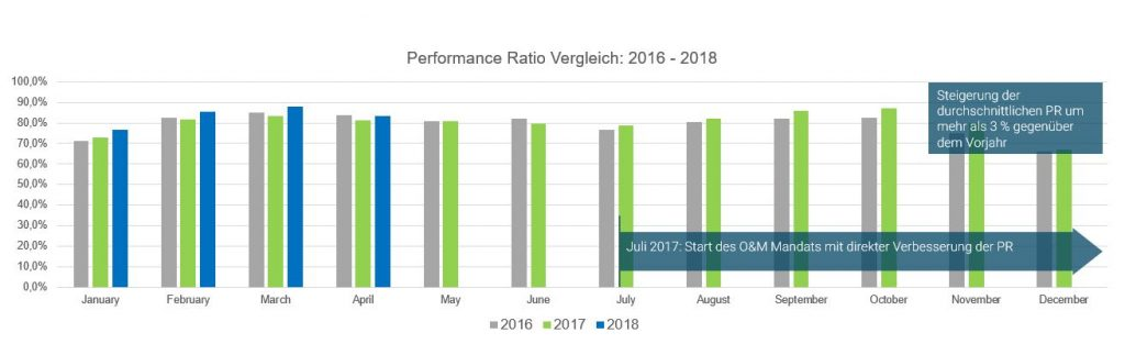 Performance Ratio 2016-2018