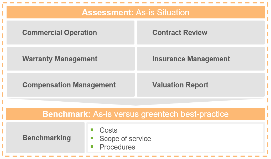 Commercial assessment a PV plant value
